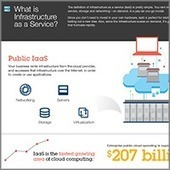 IBM Cloud Computing: Infrastructure as a Service (IaaS) | My SmarterPlanet | Scoop.it