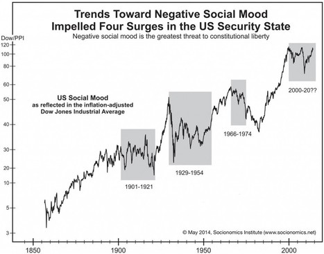Four Major Periods of Negative Social Mood Drive the 100-Year History of the American Security State | Socionomics | Scoop.it