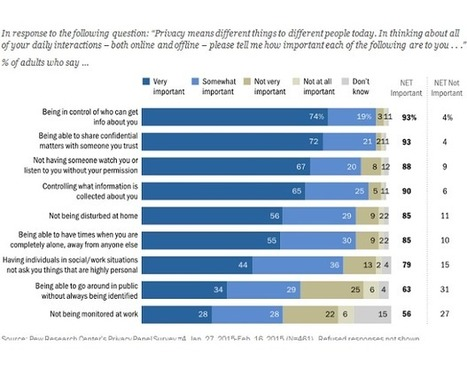 Pew Research finds more Americans value their privacy in the abstract than in reality I Paul McNamara | Propriété Intellectuelle et Numérique | Scoop.it