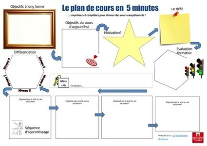 Le plan de leçon | My teaching ressources | Scoop.it
