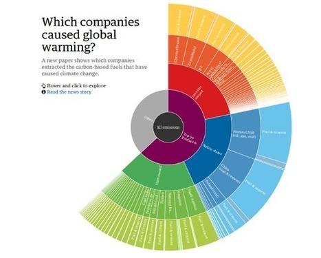 Climat : ils sont 90 responsables de 2/3 des émissions de gaz à effet de serre | DD | Scoop.it