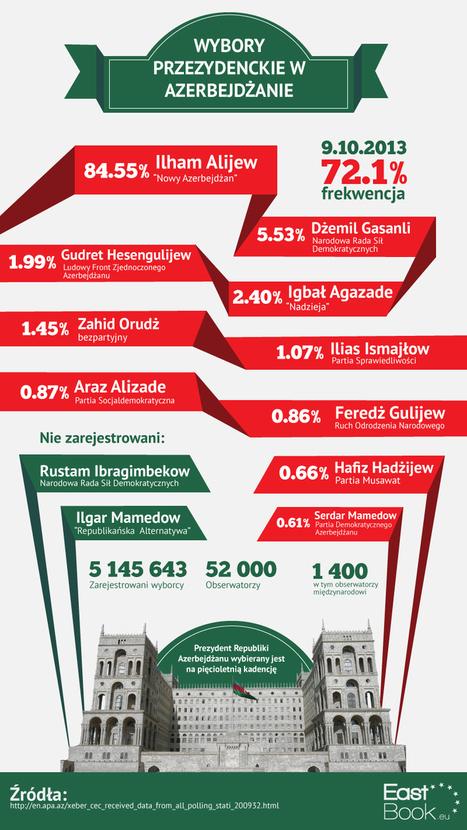 Ilham Alijew po raz trzeci | Wybory prezydenckie w Azerbejdżanie 2013 | Scoop.it