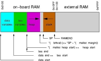 Optimize Arduino Memory Usage - CodeProject | Open Source Hardware News | Scoop.it