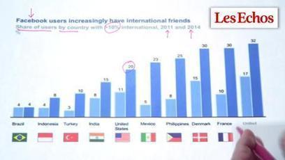 Ce que facebook nous révèle sur les Français. Les graphiques de Vittori #46 | Infos numériques | Scoop.it