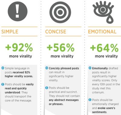 Quels sont les contenus qui génèrent le plus deréactions sur Facebook ? | Music, Medias, Comm. Management | Scoop.it
