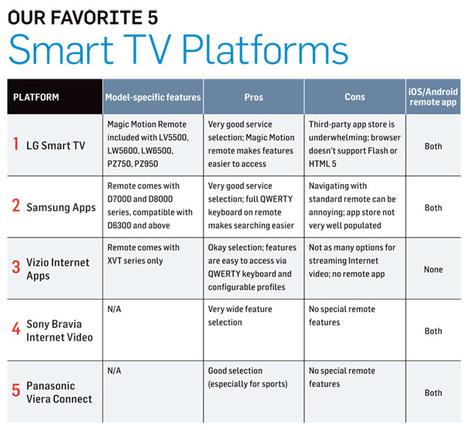 The 5 Best Smart TV Platforms of 2011 | TV Everywhere | Scoop.it