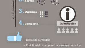 Las 6 fases de la Curación de Contenidos. #infografia | Educacion, ecologia y TIC | Scoop.it