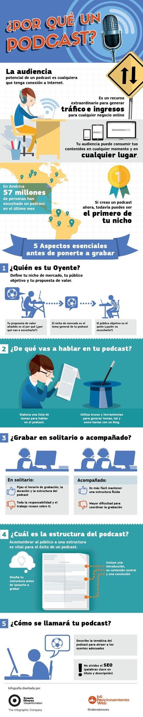 ELBLOGDEFORMACION: ¿Por qué un Podcast? #infografia #infographic #socialmedia | Educacion, ecologia y TIC | Scoop.it