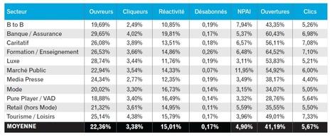 Baromètre des performances email marketing 2014 par secteur   e par ci, e par là...   Scoop.it