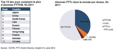 Le marché mondial du FTTx (Idate) | Réseaux et infrastructures numériques | Scoop.it
