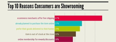 Why Shoppers Showroom & How To Make MONEY From It [infographic]   Ecom Revolution   Scoop.it