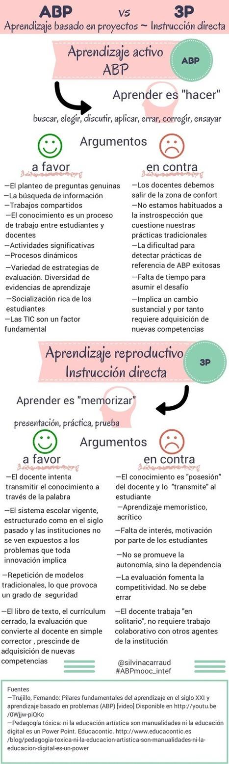 Aprendizaje Basado en Proyectos vs Instrucción Directa   Infografía   Elearning   Scoop.it