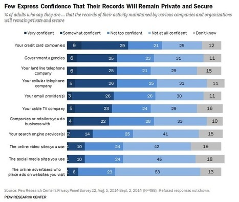 Most Americans Want More Privacy, Don't Trust Advertisers, Social Media Or Search | MarketingHits | Scoop.it
