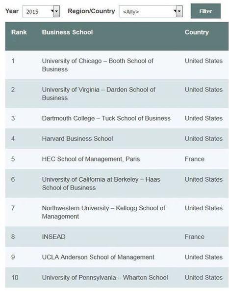 Palmarès : HEC et l'Insead dans les 10 meilleurs MBA mondiaux   HEC Paris post-MBA   Scoop.it