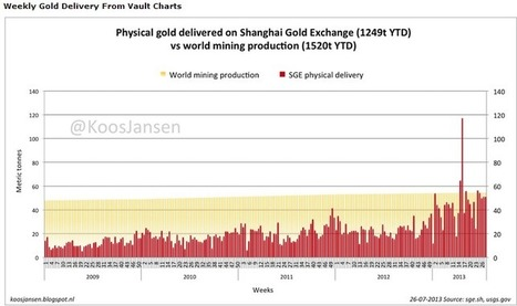 Comex Gold Market Melting Away   EconMatters   EconMatters   Scoop.it