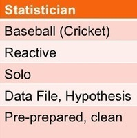 Statistics vs. Data Science vs. BI | SmartData Collective | Complex Management | Scoop.it