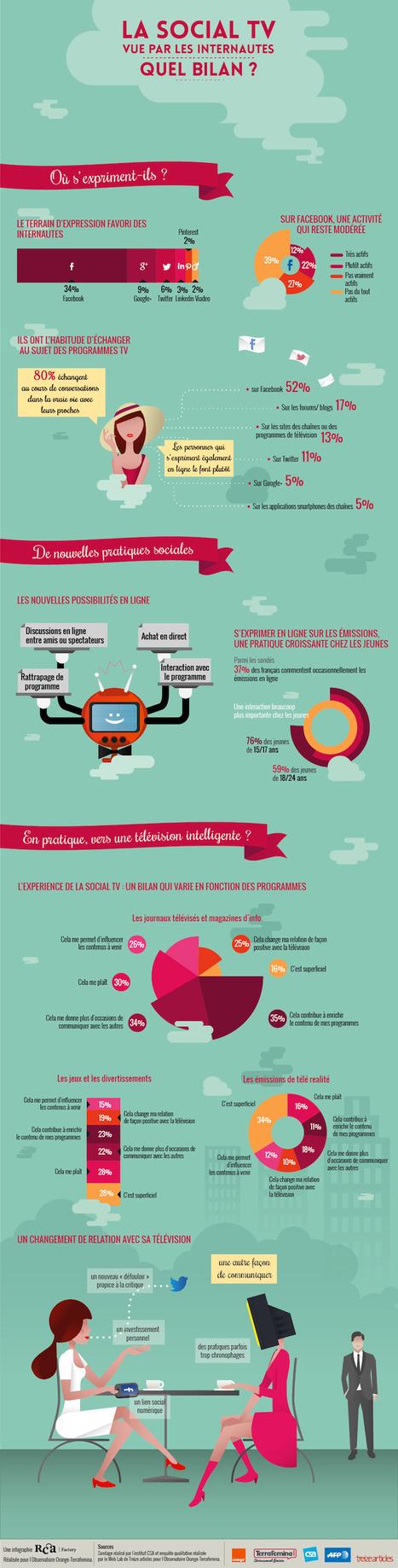 [Infographie] Social TV: plus de 75% des jeunes commentent les programmes en ligne | Infographies social media | Scoop.it