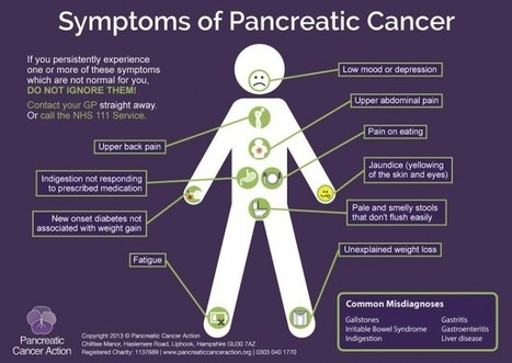 Symptoms | Pancreatic cancer | Scoop.it