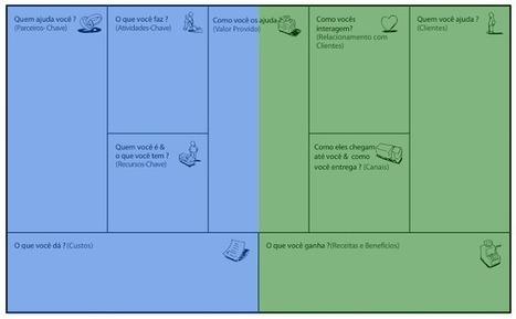 Conheça mais sobre o BMC (Business Model Canvas) - Parte 1 | A&E | Scoop.it