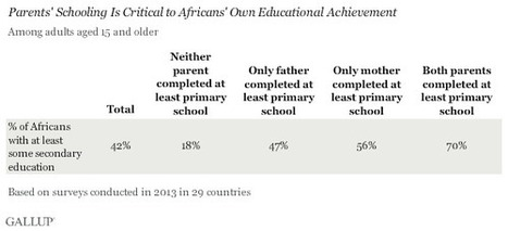 In Africa, Parents Key to Education - Gallup.com | Gender Inequality | Scoop.it