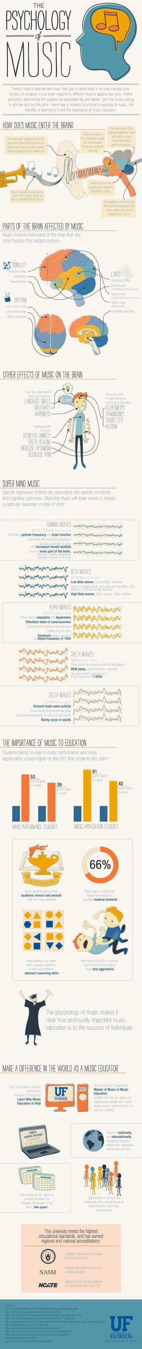 This Is Your Brain On Music [Infographic] | Behind the Music | Scoop.it