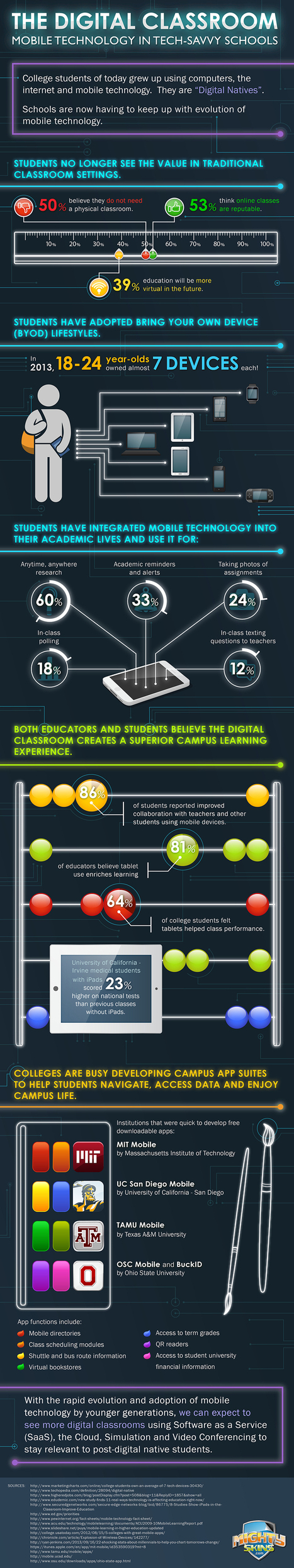 The Dawn of the Digital Classroom [Infographic] | Web 2.0 Tools Appropriate for World Language Education | Scoop.it