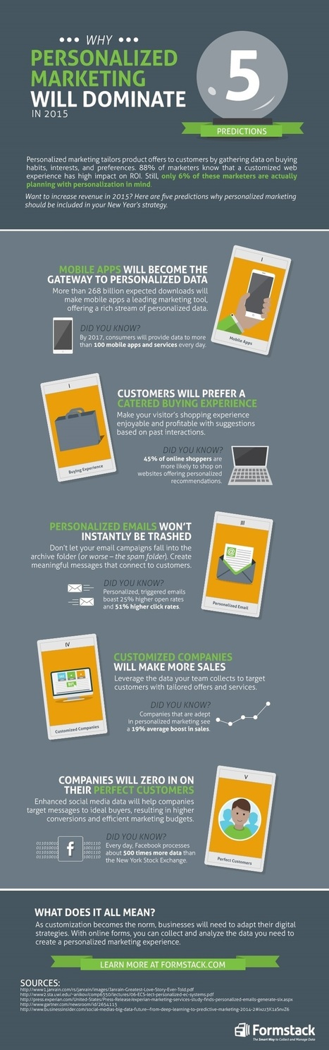 Why Personalized Marketing Will Dominate in 2015 [Infographic] | Digital Marketing | Scoop.it