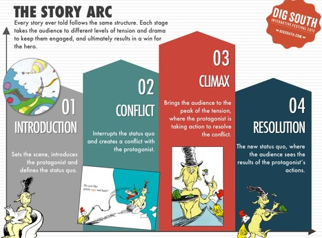 An Example of A Story Arc Shown With Green Eggs and Ham | Visual Content Strategy | Scoop.it