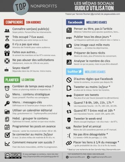 Facebook-Twitter : guide d'utilisation des médias sociaux | SocialWebBusiness | Scoop.it