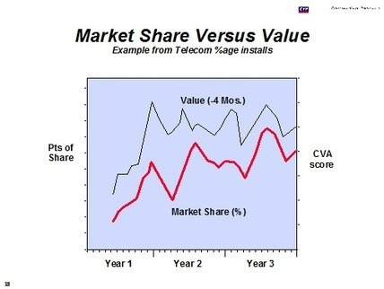 How Customer Value Management Increases Both Customer and Company Value   CustomerThink   Designing  services   Scoop.it