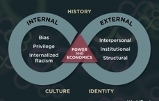 Building Community in Our Schools • Racial Equity Tools | Schools, Families, and Community Resources | Scoop.it