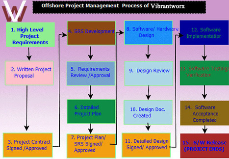 Important steps in the success of Software Outsourcing | website design and development | Scoop.it