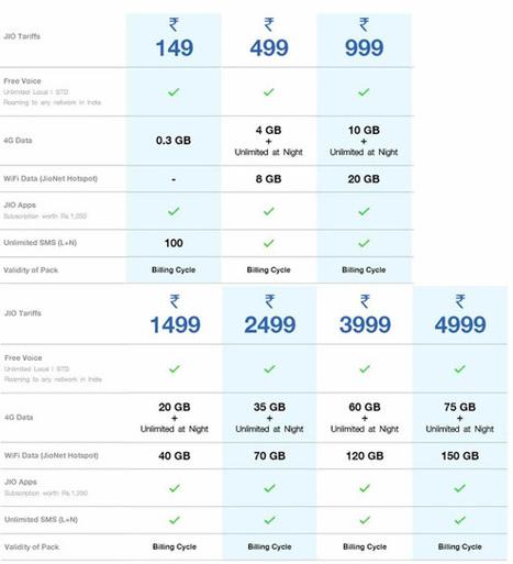 Reliance Jio 4g Tariff Plans – Prepaid and Postpaid Data Plans | allindiaupdates | Scoop.it