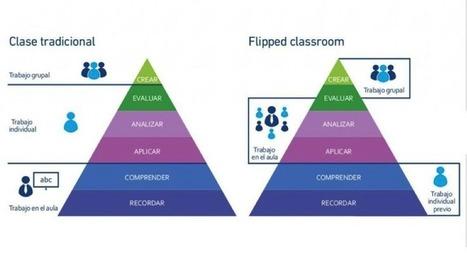 LAS IMPLICACIONES DEL FLIPPED CLASSROOM (@manueljesusF) | Nuevas tecnologías aplicadas a la educación | Educa con TIC | Ideas para E-LE | Scoop.it