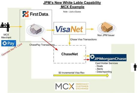 ChasePay Thoughts (Don't sell Visa Stock Just Yet) - Starpoint Blog - Finventures | Commerce and Payments | Scoop.it