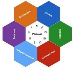 Méthode efficace pour chercher et trouver sur Linkedin | Recrutement & Réseaux Sociaux | Scoop.it