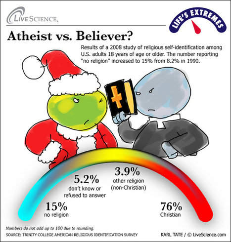 Life's Extremes: Atheists vs. Believers | Religious Zealots & World's Religions | LiveScience | Modern Atheism | Scoop.it