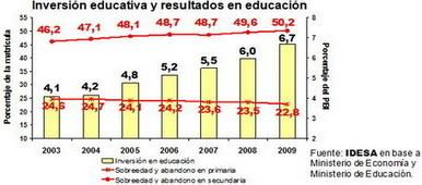 Región Norte Grande / Políticas Públicas / Atraso y abandono afecta a la mitad de los jóvenes en la secundaria   Prospectivando   Scoop.it