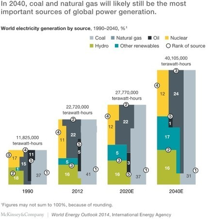 A reality check for renewable energy | McKinsey & Company | Future Energy | Scoop.it