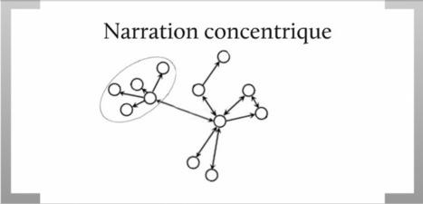 Webdocumentaires et narration non-linéaire | Nouvelles narrations | Scoop.it