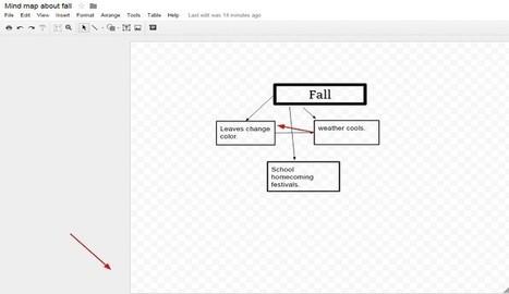 ¿Cómo utilizar Google Drawings para crear mapas mentales? - Nerdilandia | RECURSOS TIC EN EDUCACIÓN | Scoop.it