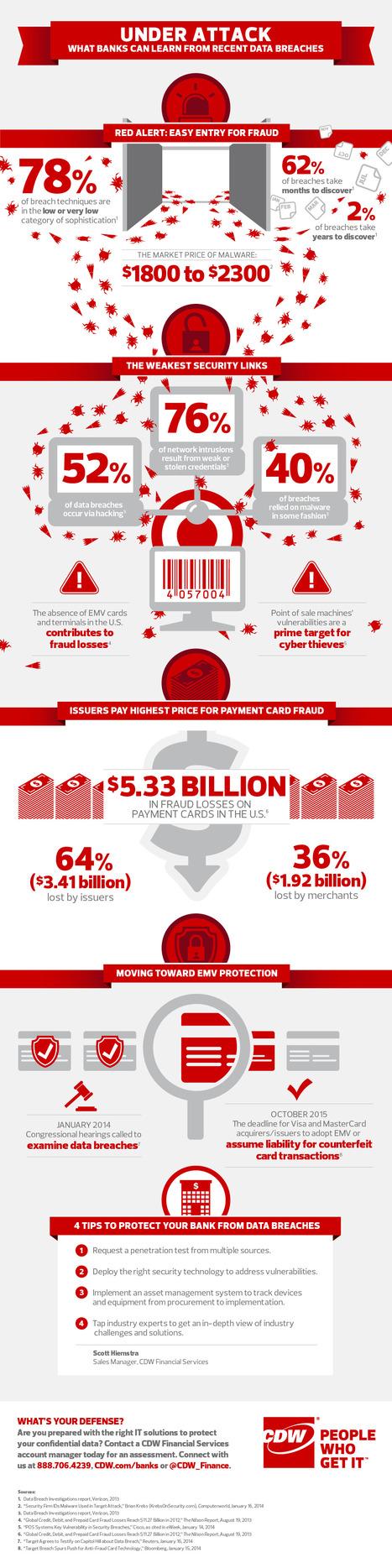 Infographie : Qu'est-ce que les banques peuvent apprendre des dernières attaques? | b3b | Infographies divers et variées.... | Scoop.it