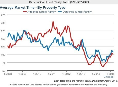Chicago Real Estate Market Update: Home Sales Soar To 8 Year High | A. Perry Design Lounge | Scoop.it