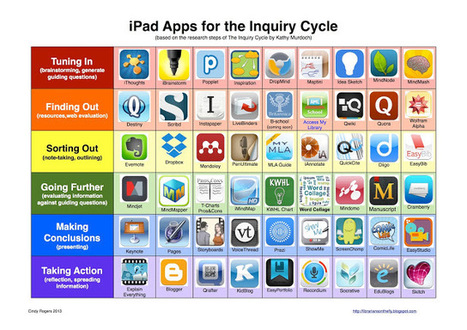 Librarians on the Fly: Apps for the Inquiry Process | librariansonthefly | Scoop.it