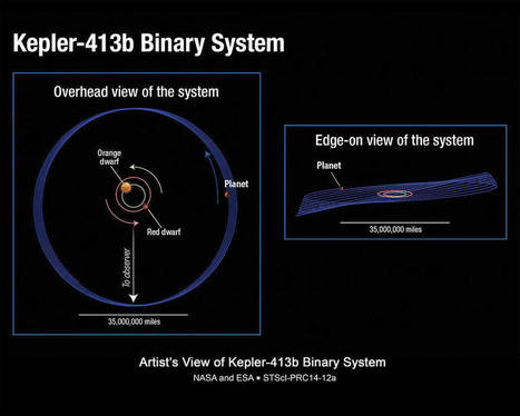 NASA's Kepler Mission Discovers Bigger, Older Cousin to Earth | The virtual life | Scoop.it