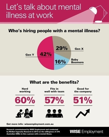 Gen Y more accepting of mental illness in the workplace | WISE | Cross Care Connections | Scoop.it