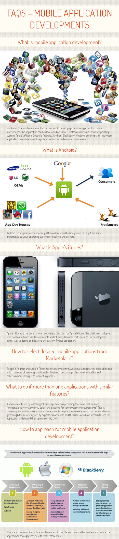 FAQs – Mobile Application Developments [INFOGRAPH] | V-softinc | Scoop.it