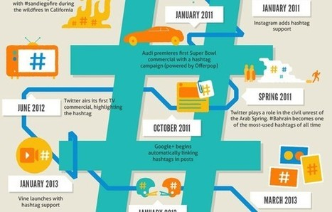 The Hashtag: The Search Bar for the Social Web (Infographic) | Go Social Media | Scoop.it