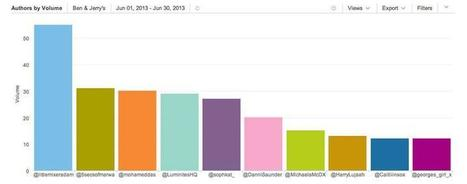 Analysing your competitors through social media monitoring   Social Media Sentiment   Scoop.it