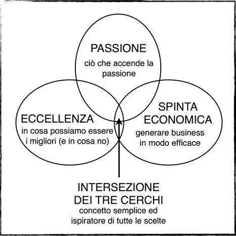 Strategia e Cambiamento nelle PMI. Il Concetto del Riccio   Marketing & Web Strategist   Progect Manager   Scoop.it